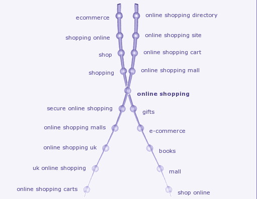 Keyword Map for the keyword - 'Online Shopping'