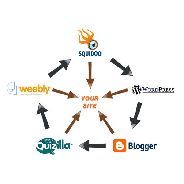 Linkwheel Illustration with Article Sites