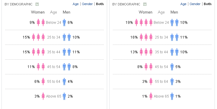Search Volume Stats by Demographic on Yahoo Clues