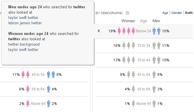 Search Trends related to Keywords with Yahoo Clues Demographic Insights