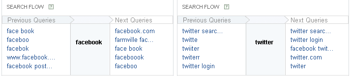 Search Trends by Search Flow on Yahoo Clues
