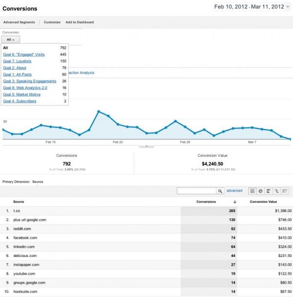 Google Analytics Conversions Report