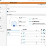 Google Analytics to Measure Social ROI through 'Social Reports'