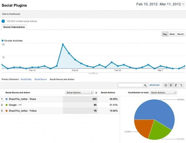 Google Analytics Social Plugins Report