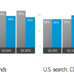 Global Paid Search Analysis Spending for Q1