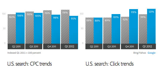 U.S. Paid Search Analysis 2011-12(Q1)