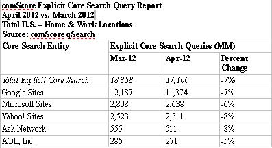 Search Engine Query Report April 2012
