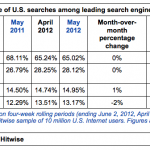 Hitwise : Bing Nabs Google's Search Share Over Past Year