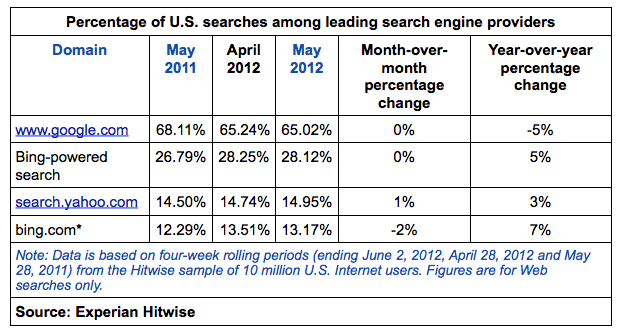 Search Engines' Search Share 2011-12(Q1)