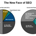 Why Should We Pay Attention to Social Signals for Being Successful in SEO Efforts?
