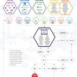 Look at the Online Lead Generation Ecosystem (Infographic)